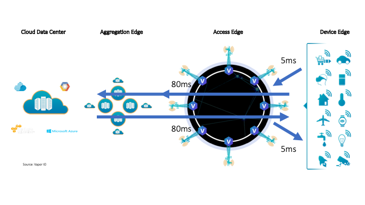 Defining the edge layers for next-gen applications
