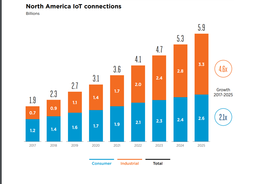 Number of IoT connections in North America from 2017 to 2025 (in billions)