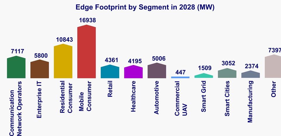edge footprint by segment in 2028 (MW)