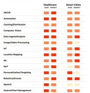edge healthcare smart cities