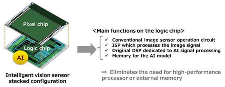 AI is being baked directly onto Sony image sensors
