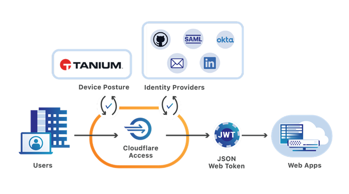 A diagram illustrating the integration of Tanium's endpoint security
