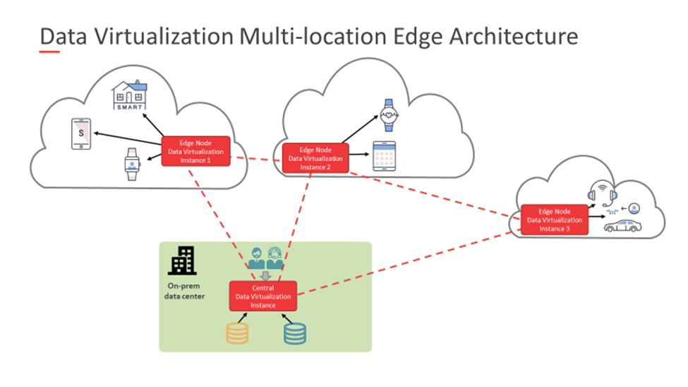 data virtualization multi location edge architecture