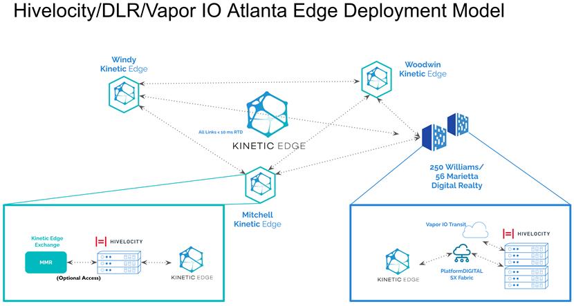 Digital Realty, Vapor IO, and Hivelocity Atlanta Edge Deployment model