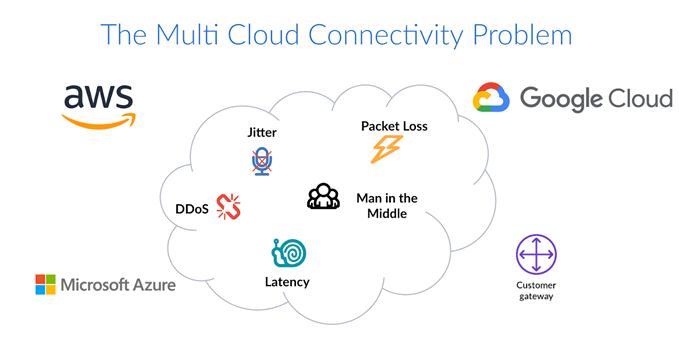 multi cloud connectivity problem
