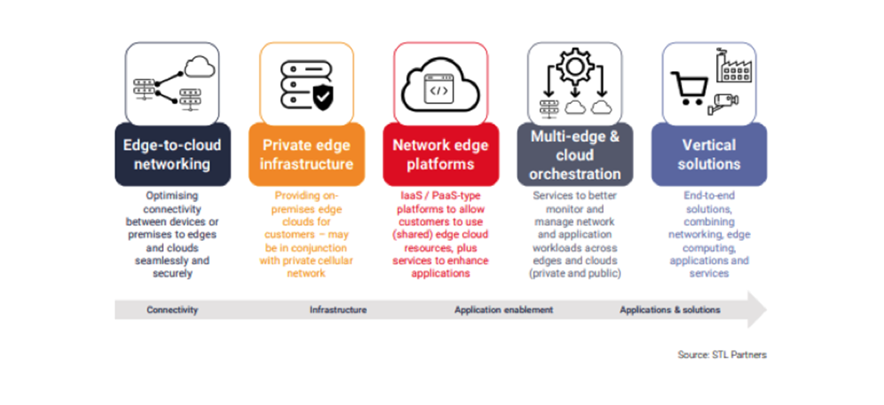 Figure 2 - Five types of B2B edge services