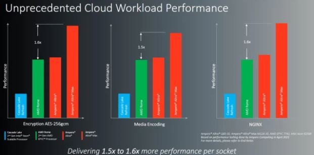 Ampere touts performance advantages over competitors for a variety of workloads