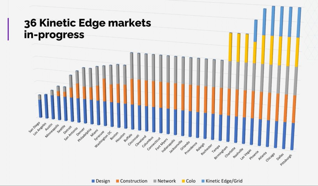 Vapor IO chart showing the availability of services across 36 markets