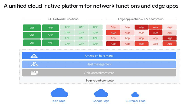 Google's vision for a unified 5G, edge platform that is cloud-native