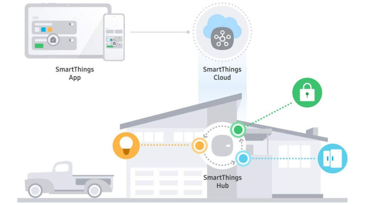Connected devices using the SmartThings platform