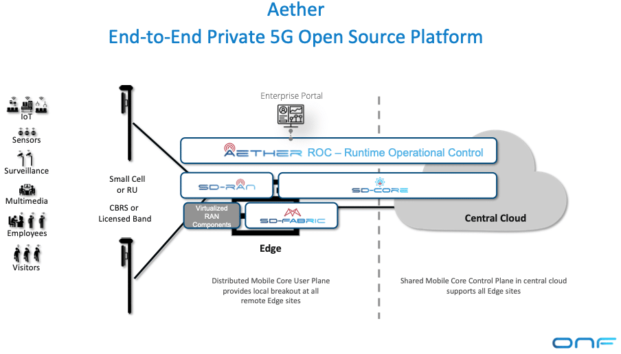 Ananki is aiming to offer Aether as a service to enterprise customers.